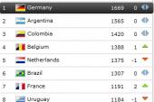 Bảng xếp hạng Fifa tháng 10: Việt Nam tăng 6 bậc
