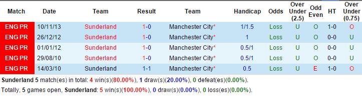 Kết quả đối đầu Sunderland vs Man City trên sân The Light