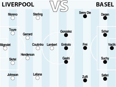 Đội hình dự kiến trận Liverpool vs Arsenal