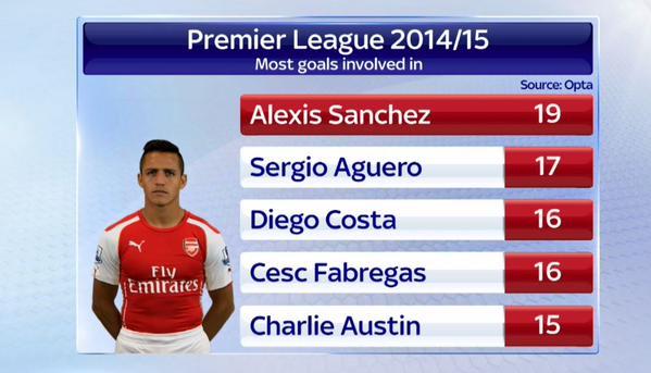 19 bàn thắng của Arsenal có dấu giày của Sanchez , điều đó khẳng định phong độ ấn tượng của anh
