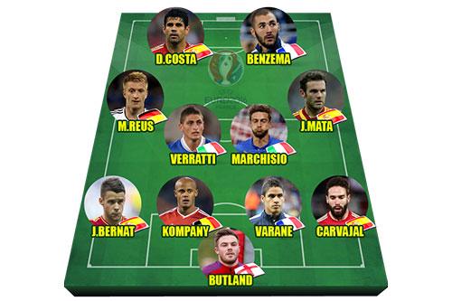 """Bảng xếp hạng Euro 2016 - Đội hình toàn sao """"khủng"""" ngồi nhà"""