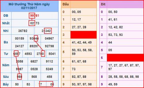 Phân tích kết quả dự đoán xsmb chủ nhật ngày 03/11
