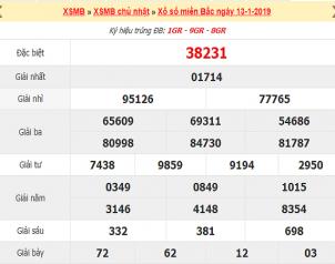 Tổng hợp dự đoán lô đẹp phân tích kqxsmb ngày 19/03