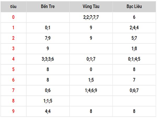 Phân tích soi cầu dự đoán kết quả xổ số tỉnh Bạc Liêu ngày 21/05