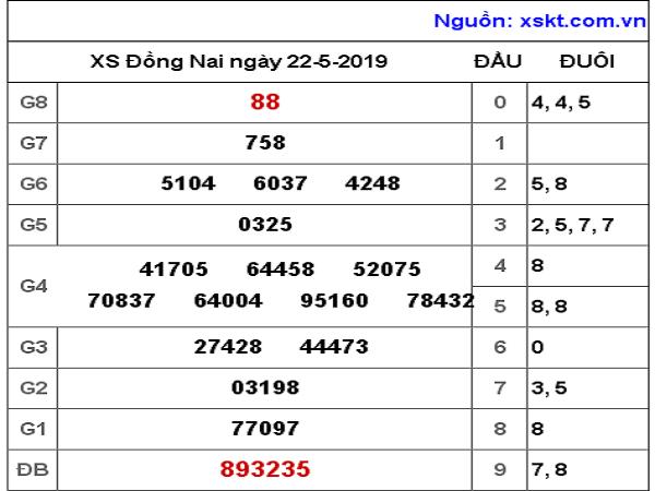 Bảng thống kê phân tích dự đoán KQXSDN ngày 22/05 chuẩn