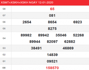 Thống kê kqxs khánh hòa ngày 15/01 tỷ lệ trúng cao