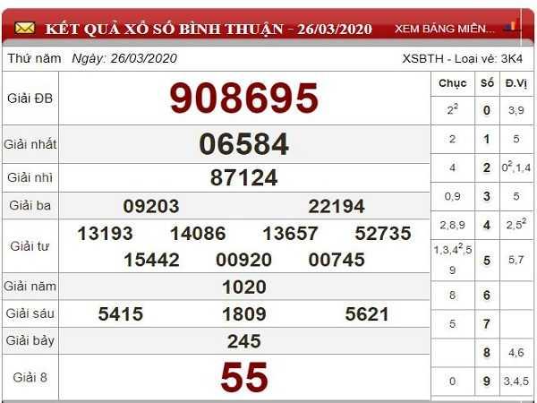 Tổng hợp KQXSBT- Phân tích xổ số bình thuận ngày 07/05 tỷ lệ trúng cao