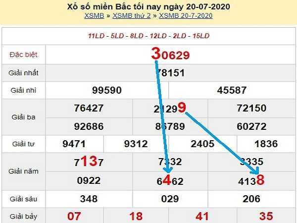 Bảng KQXSMB-Phân tích xổ số miền bắc ngày 21/07